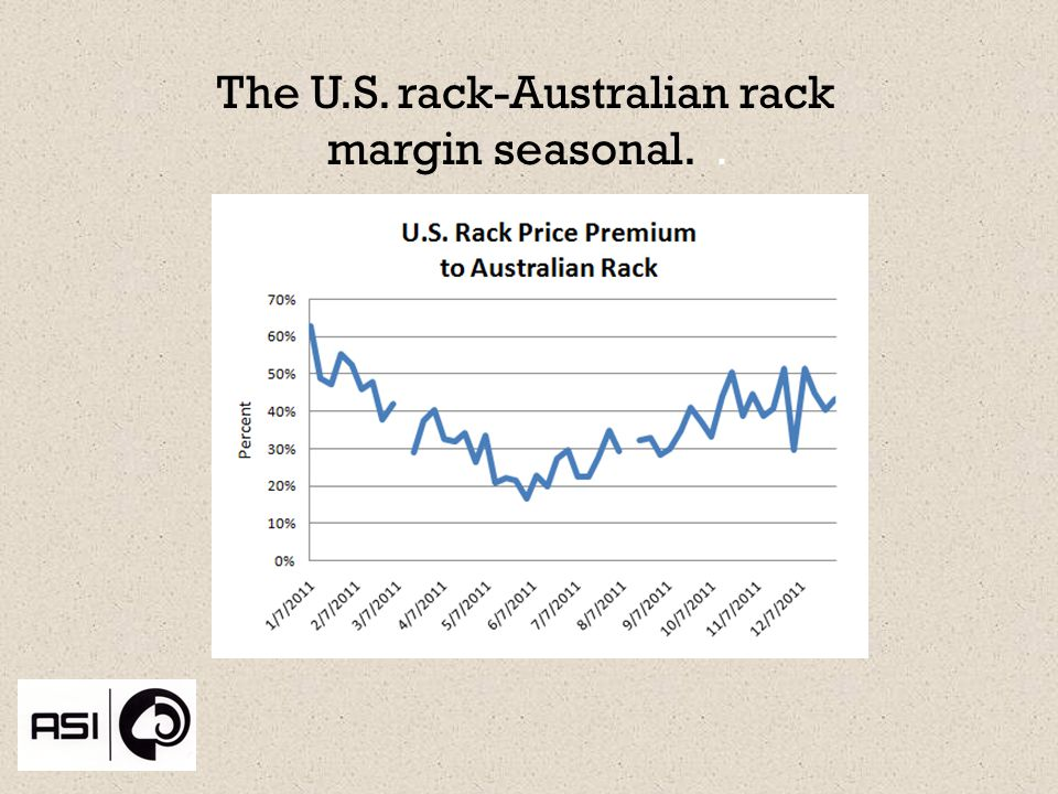 The U.S. rack-Australian rack margin seasonal..