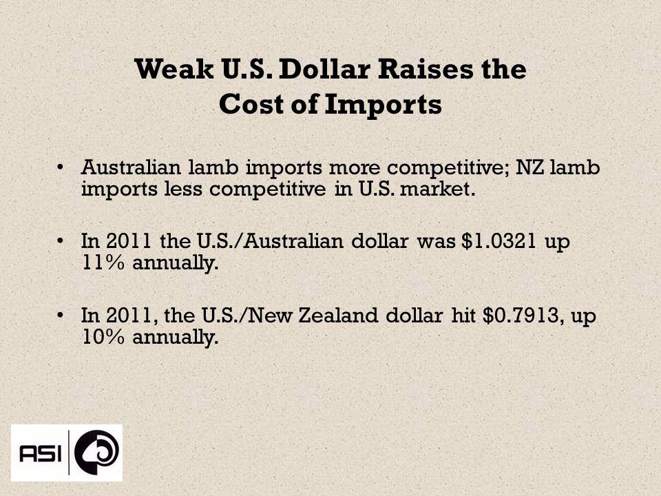 Weak U.S.