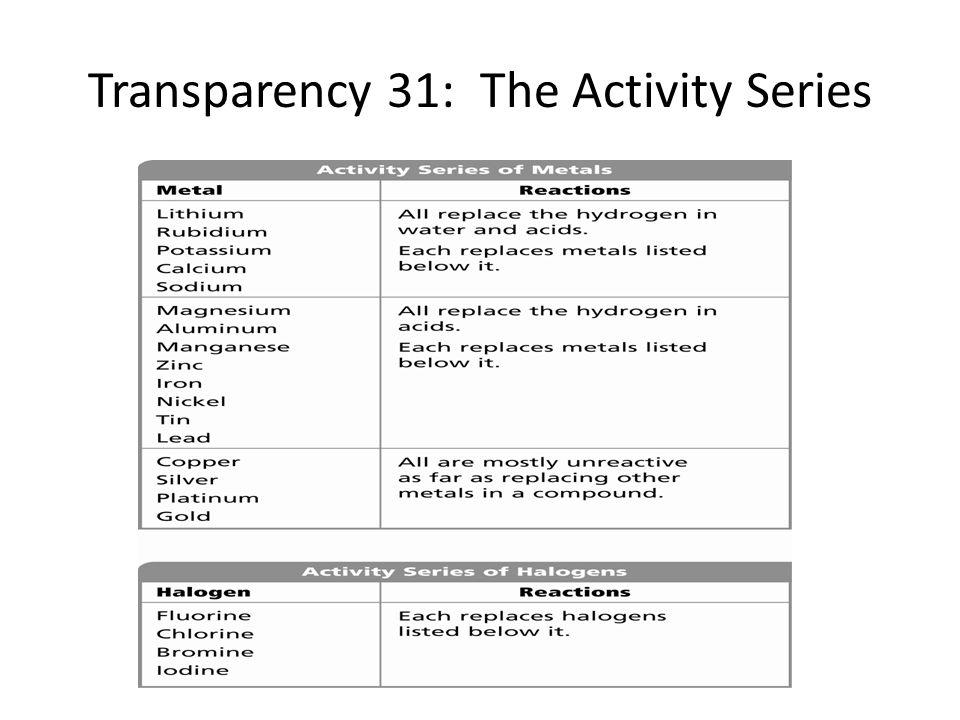 Transparency 31: The Activity Series