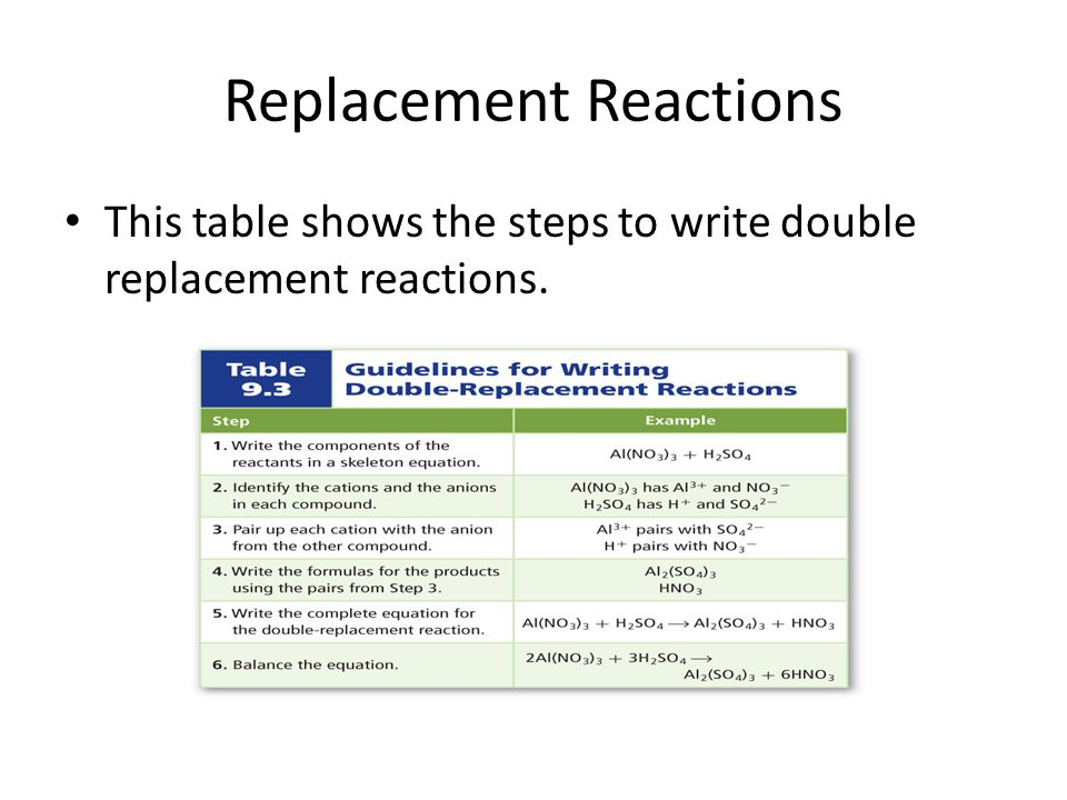 Replacement Reactions This table shows the steps to write double replacement reactions.