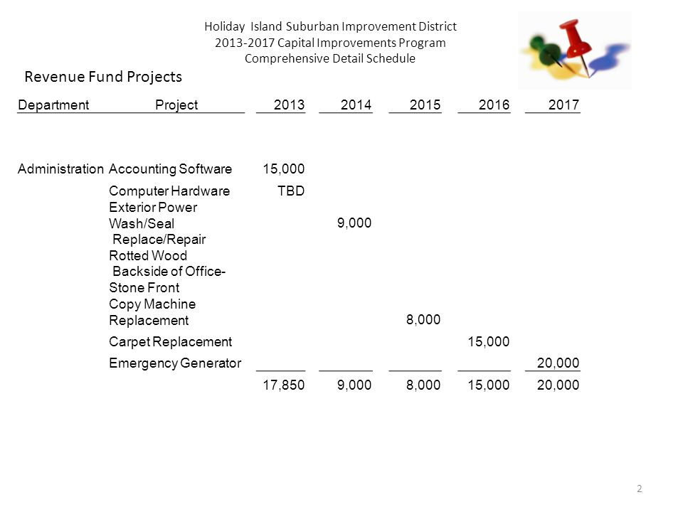 2 Holiday Island Suburban Improvement District 2013-2017 Capital Improvements Program Comprehensive Detail Schedule Revenue Fund Projects DepartmentProject20132014201520162017 AdministrationAccounting Software15,000 Computer HardwareTBD Exterior Power Wash/Seal9,000 Replace/Repair Rotted Wood Backside of Office- Stone Front Copy Machine Replacement8,000 Carpet Replacement15,000 Emergency Generator 20,000 17,8509,0008,00015,00020,000