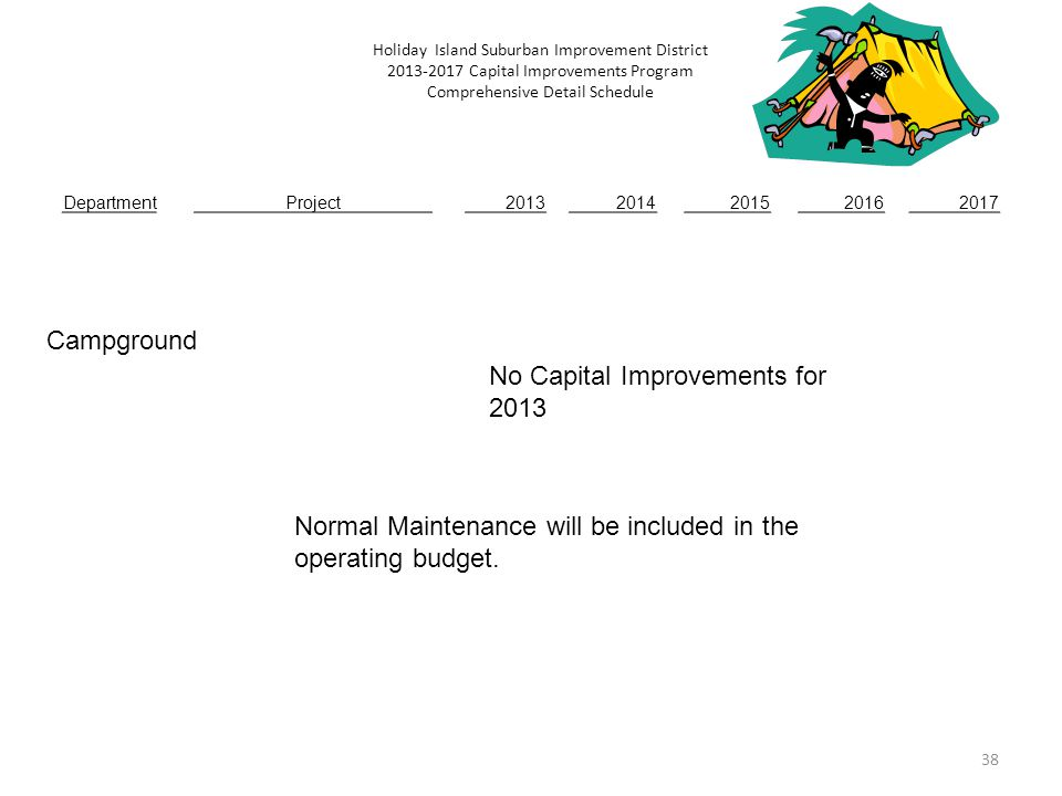 38 Holiday Island Suburban Improvement District 2013-2017 Capital Improvements Program Comprehensive Detail Schedule DepartmentProject20132014201520162017 Campground No Capital Improvements for 2013 Normal Maintenance will be included in the operating budget.