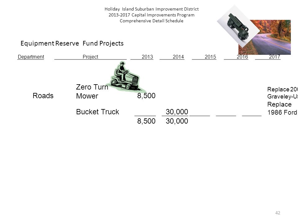 42 Holiday Island Suburban Improvement District Capital Improvements Program Comprehensive Detail Schedule DepartmentProject Roads Zero Turn Mower8,500 Replace 2001 Graveley-U#29 Bucket Truck 30,000 Replace 1986 Ford 8,50030,000 Equipment Reserve Fund Projects