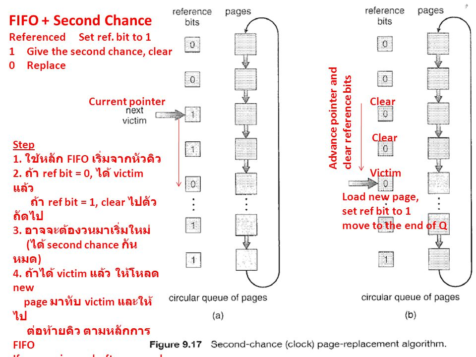 FIFO + Second Chance ReferencedSet ref. bit to 1 1Give the second chance, clear 0Replace Step 1. FIFO 2. ref bit = 0, victim ref bit = 1, clear 3. ( s