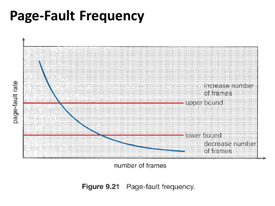 Page-Fault Frequency