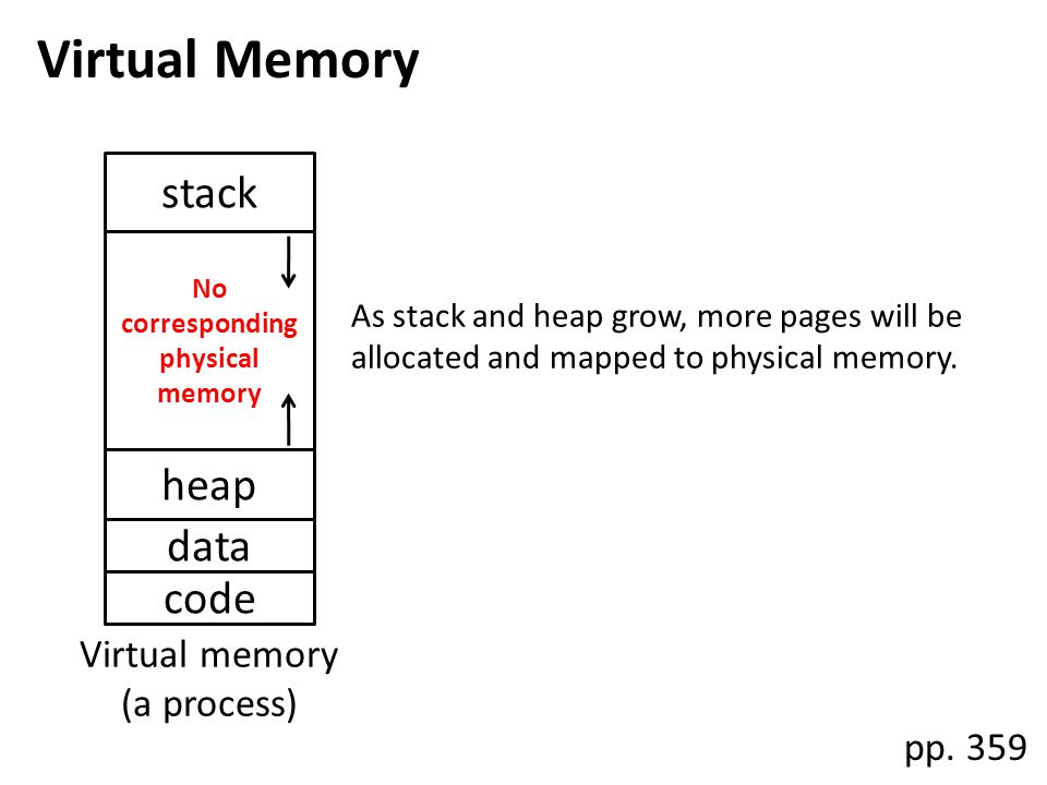 No corresponding physical memory Virtual memory (a process) code data heap stack Virtual Memory pp. 359 As stack and heap grow, more pages will be all