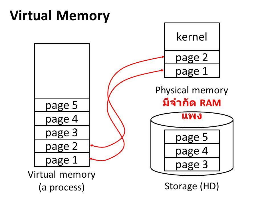 Virtual Memory kernel Virtual memory (a process) page 1 page 2 page 3 Physical memory RAM Storage (HD) page 4 page 5 page 1 page 2 page 3 page 4 page