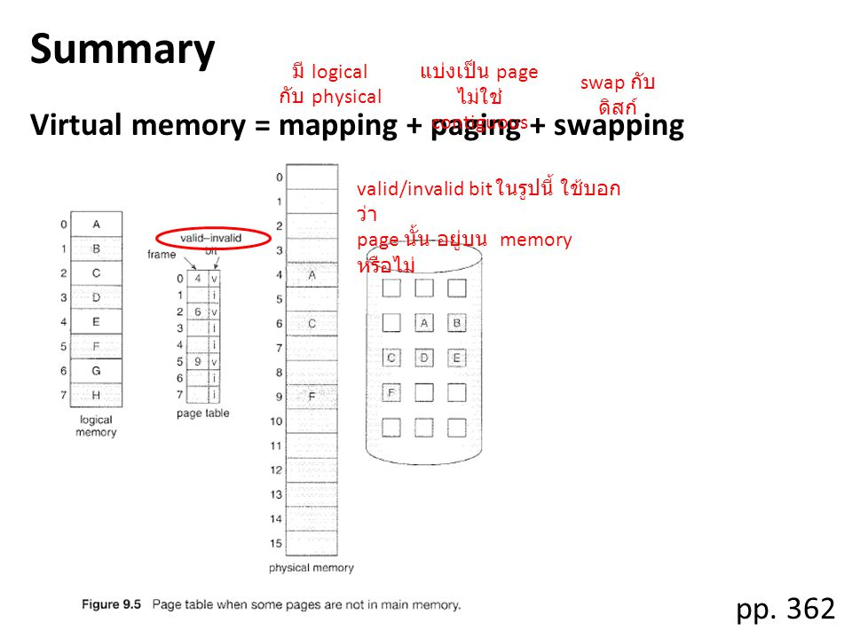 Demand Paging Demand paging = lazy swapping pp.