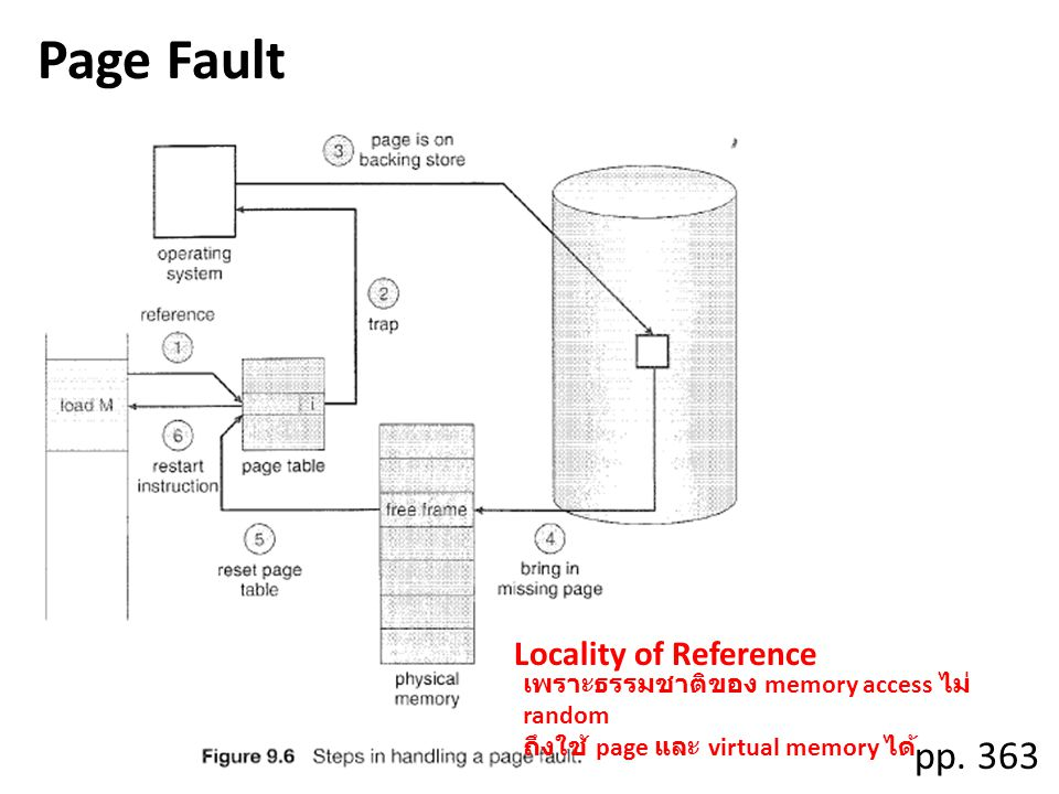 Page Fault pp. 363 Locality of Reference memory access random page virtual memory