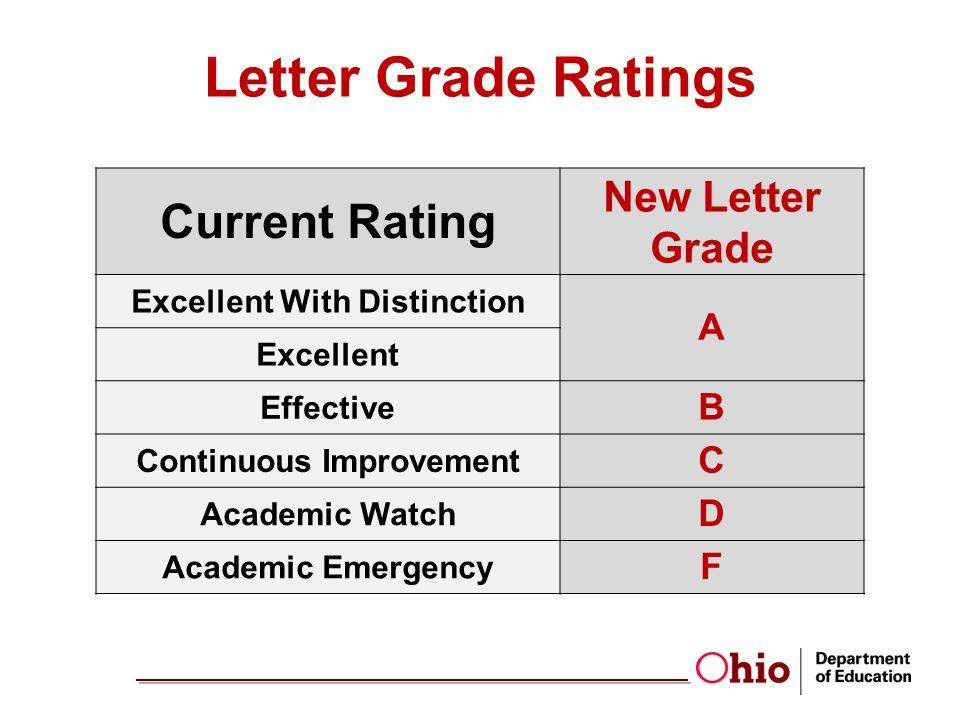Letter Grade Ratings Current Rating New Letter Grade Excellent With Distinction A Excellent Effective B Continuous Improvement C Academic Watch D Academic Emergency F