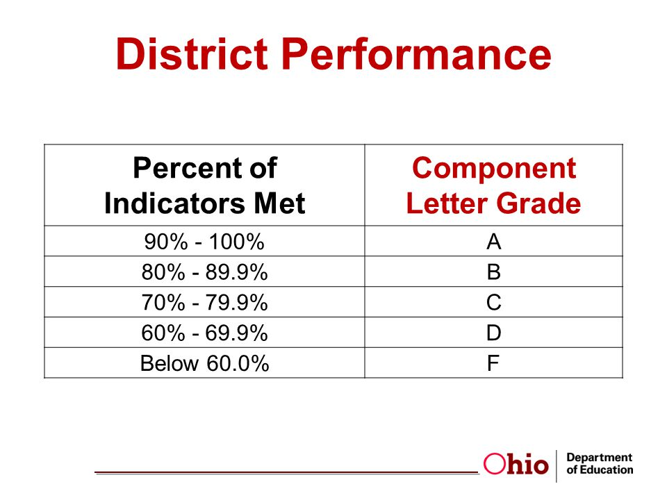 District Performance Percent of Indicators Met Component Letter Grade 90% - 100%A 80% - 89.9%B 70% - 79.9%C 60% - 69.9%D Below 60.0%F
