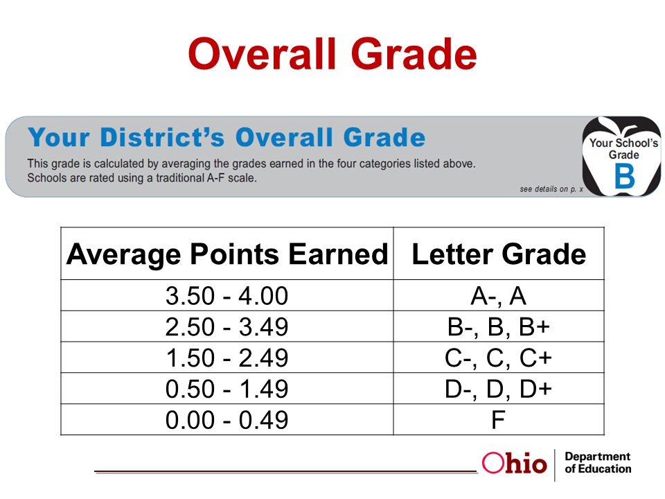 Average Points EarnedLetter Grade 3.50 - 4.00A-, A 2.50 - 3.49B-, B, B+ 1.50 - 2.49C-, C, C+ 0.50 - 1.49D-, D, D+ 0.00 - 0.49F