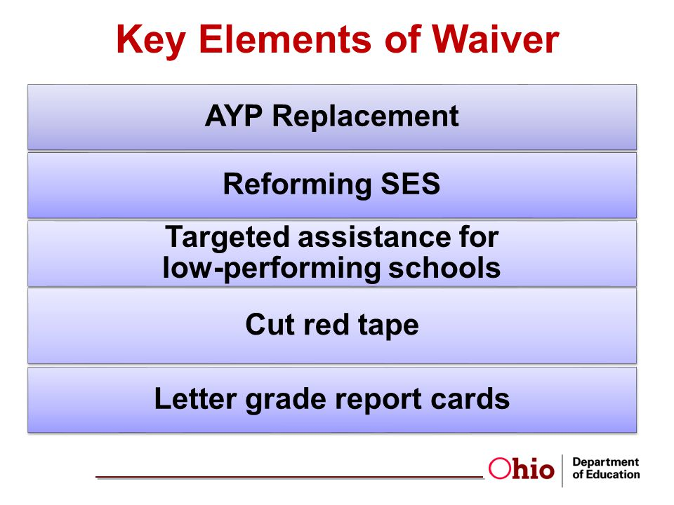 AYP Replacement Reforming SES Targeted assistance for low-performing schools Cut red tape Letter grade report cards Key Elements of Waiver