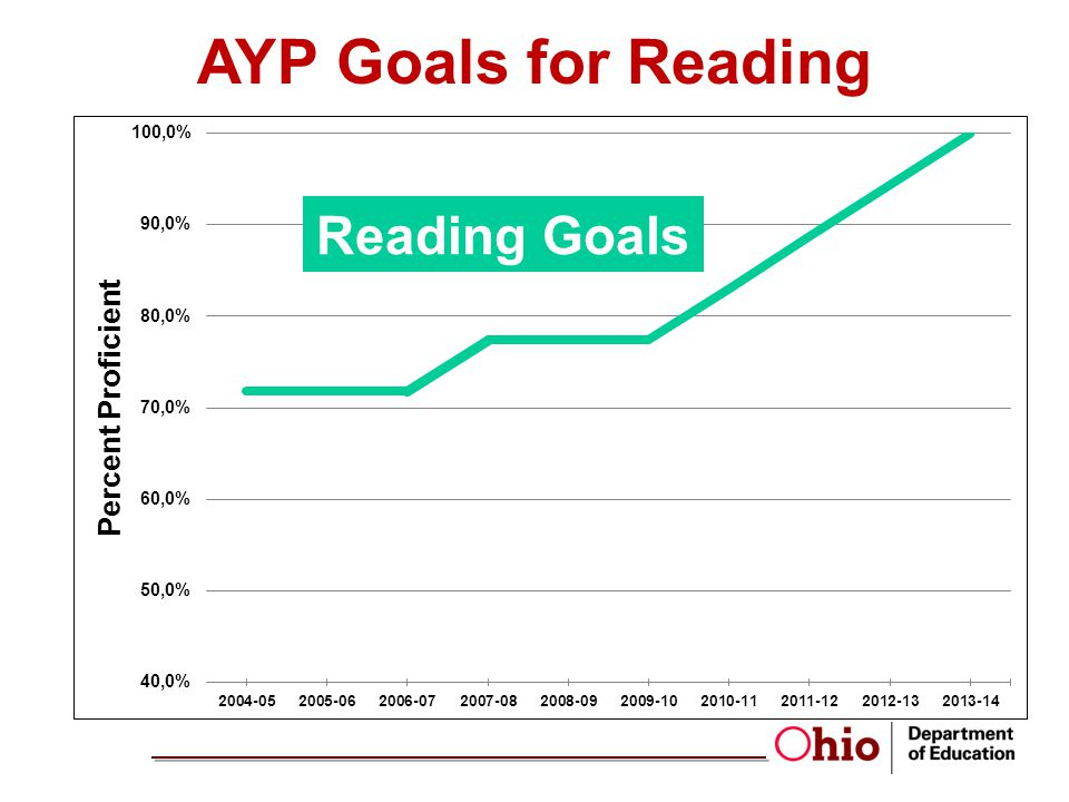 Reading Goals AYP Goals for Reading