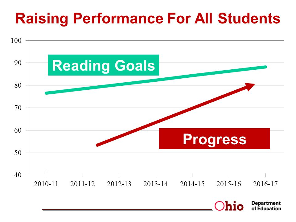 Raising Performance For All Students Reading Goals Progress