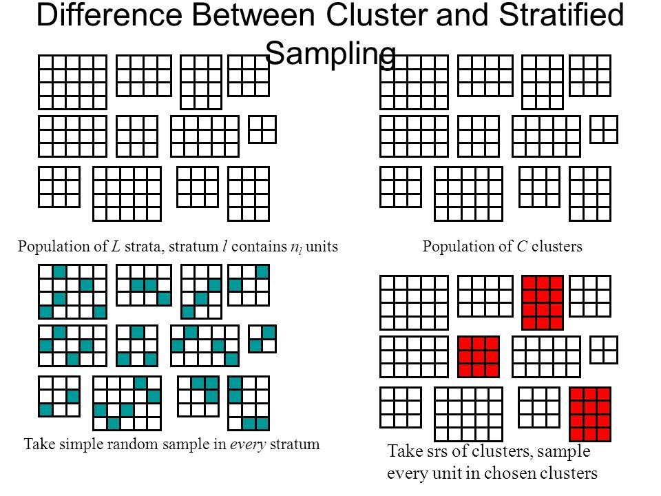 Difference Between Cluster and Stratified Sampling Population of L strata, stratum l contains n l unitsPopulation of C clusters Take simple random sam