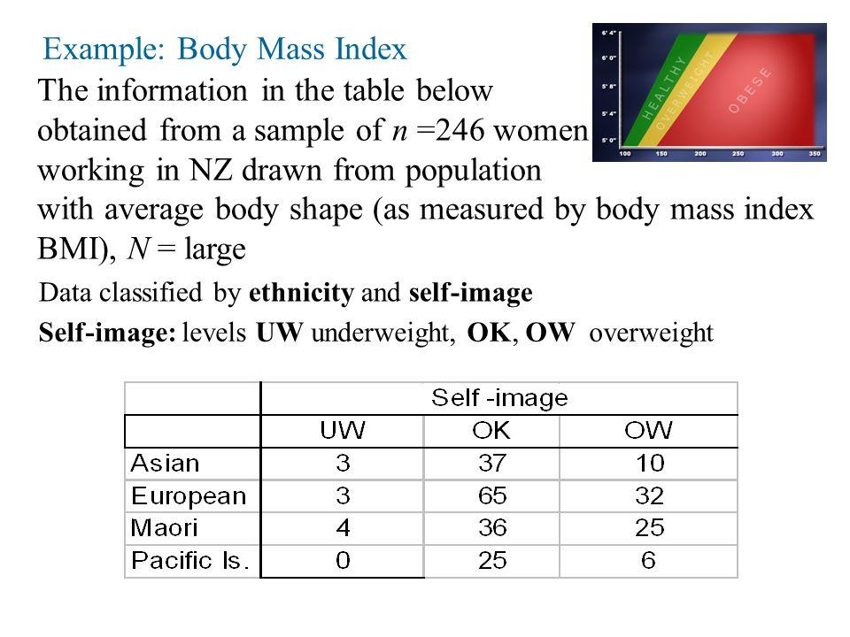 Assume sample is a simple random sample.