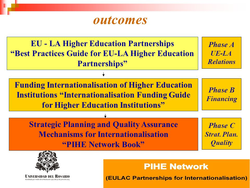 outcomes EU - LA Higher Education Partnerships Best Practices Guide for EU-LA Higher Education Partnerships Funding Internationalisation of Higher Education Institutions Internationalisation Funding Guide for Higher Education Institutions Strategic Planning and Quality Assurance Mechanisms for Internationalisation PIHE Network Book Phase A UE-LA Relations Phase B Financing Phase C Strat.