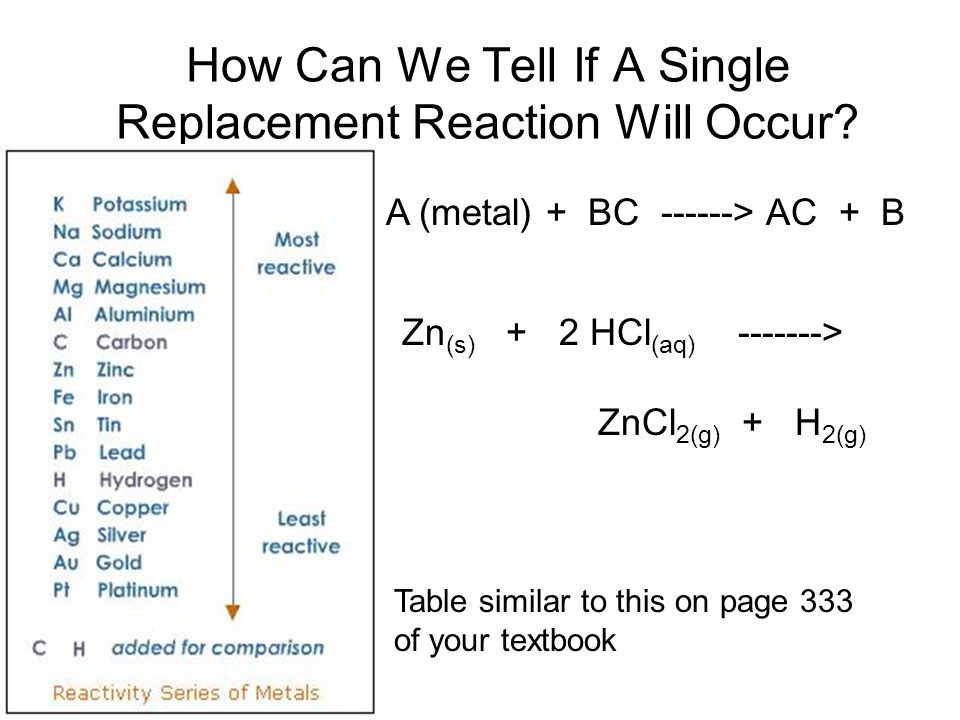 How Can We Tell If A Single Replacement Reaction Will Occur.