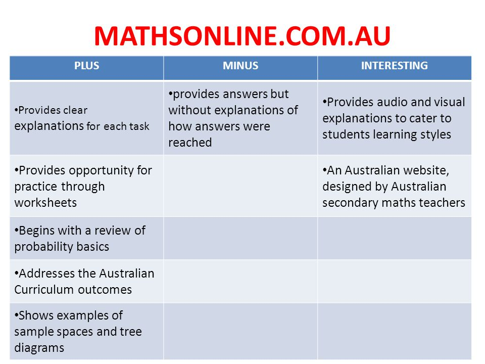 MATHSONLINE.COM.AU PLUSMINUSINTERESTING Provides clear explanations for each task provides answers but without explanations of how answers were reached Provides audio and visual explanations to cater to students learning styles Provides opportunity for practice through worksheets An Australian website, designed by Australian secondary maths teachers Begins with a review of probability basics Addresses the Australian Curriculum outcomes Shows examples of sample spaces and tree diagrams
