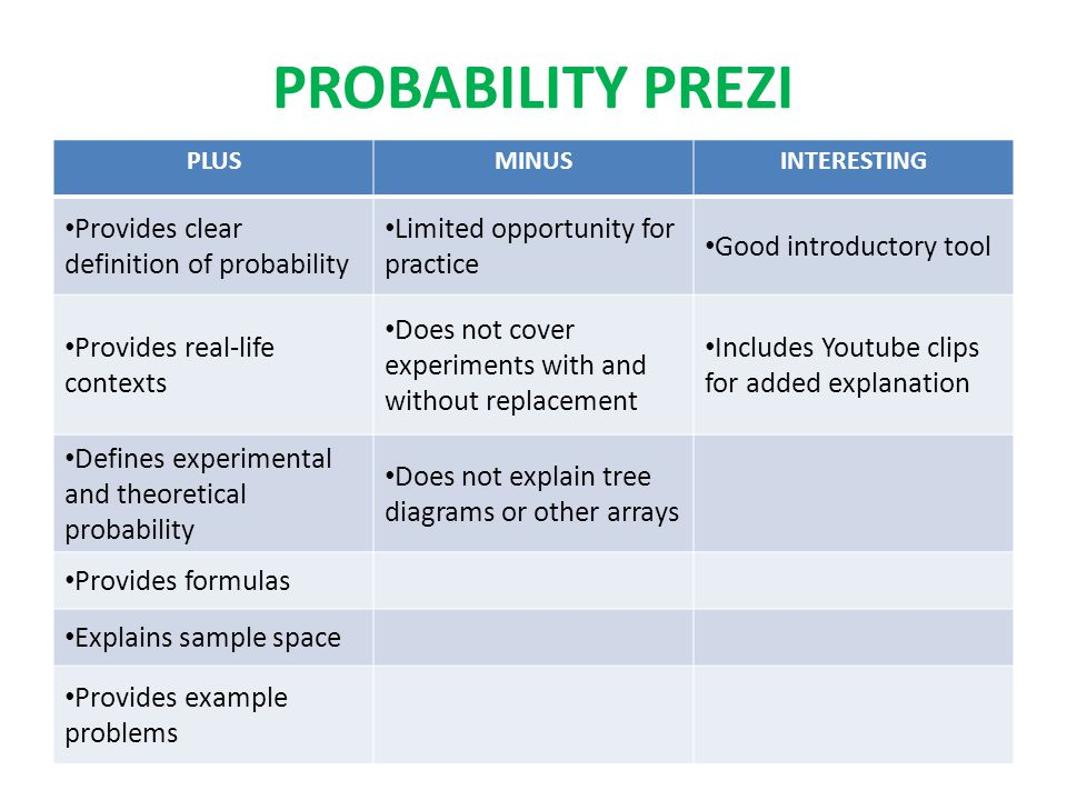 PROBABILITY PREZI PLUSMINUSINTERESTING Provides clear definition of probability Limited opportunity for practice Good introductory tool Provides real-life contexts Does not cover experiments with and without replacement Includes Youtube clips for added explanation Defines experimental and theoretical probability Does not explain tree diagrams or other arrays Provides formulas Explains sample space Provides example problems