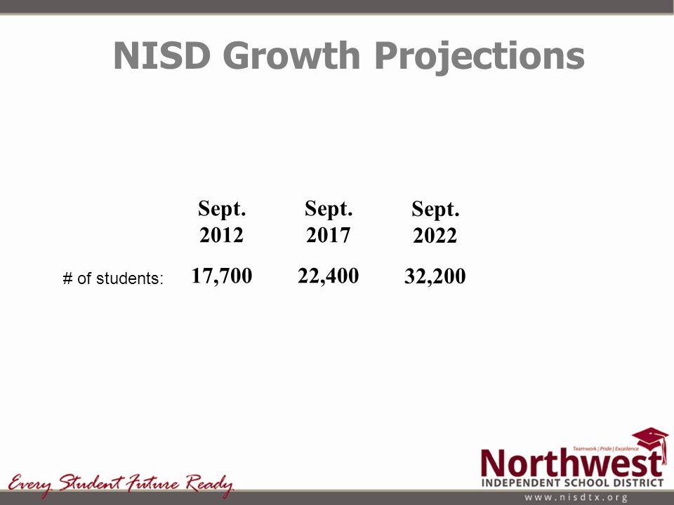 Sept. 2012 17,700 Sept. 2017 22,400 Sept. 2022 32,200 NISD Growth Projections # of students: