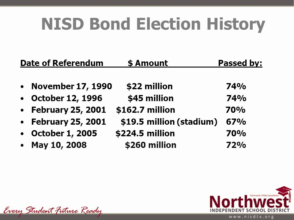 Date of Referendum $ Amount Passed by: November 17, 1990 $22 million 74% October 12, 1996 $45 million 74% February 25, 2001 $162.7 million 70% Februar