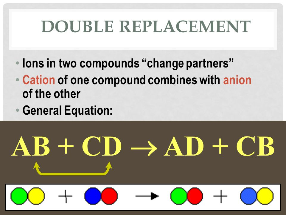 AB + CD AD + CB DOUBLE REPLACEMENT Ions in two compounds change partners Cation of one compound combines with anion of the other General Equation: