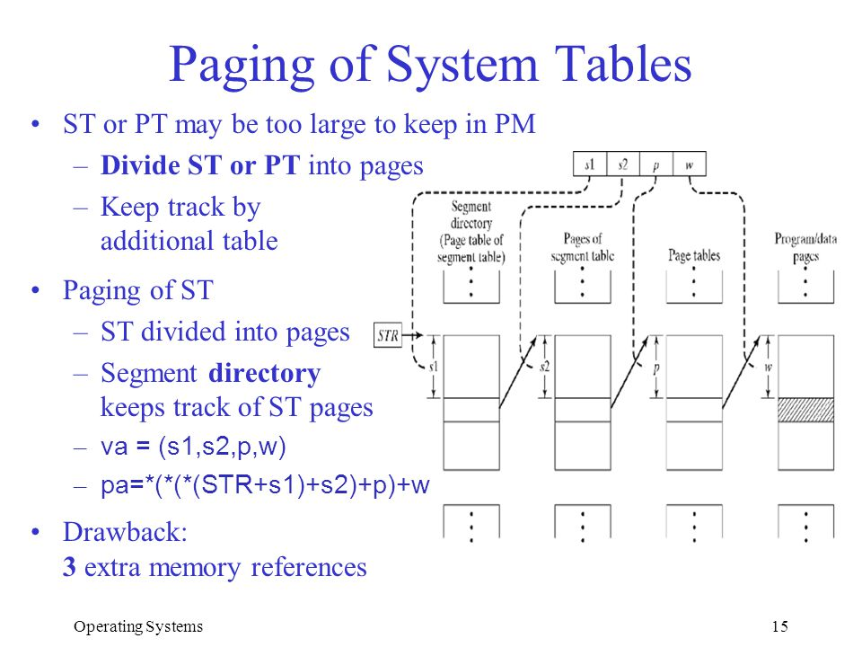 Operating Systems15 Paging of System Tables ST or PT may be too large to keep in PM –Divide ST or PT into pages –Keep track by additional table Paging