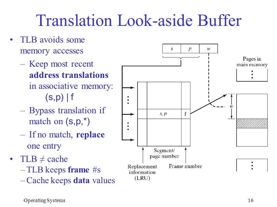 Operating Systems16 Translation Look-aside Buffer TLB avoids some memory accesses –Keep most recent address translations in associative memory: (s,p)
