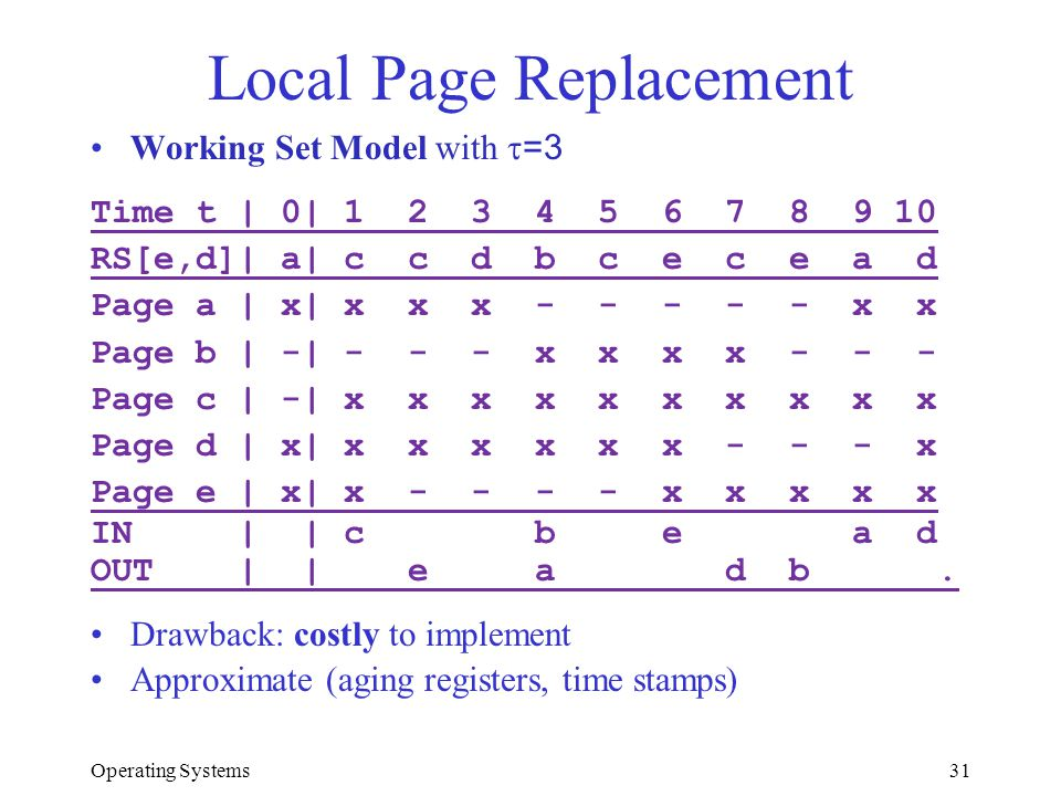 Operating Systems31 Local Page Replacement Working Set Model with =3 Time t | 0| 1 2 3 4 5 6 7 8 9 10 RS[e,d]| a| c c d b c e c e a d Page a | x| x x