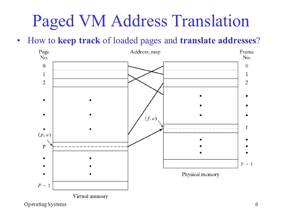 Operating Systems6 Paged VM Address Translation How to keep track of loaded pages and translate addresses?