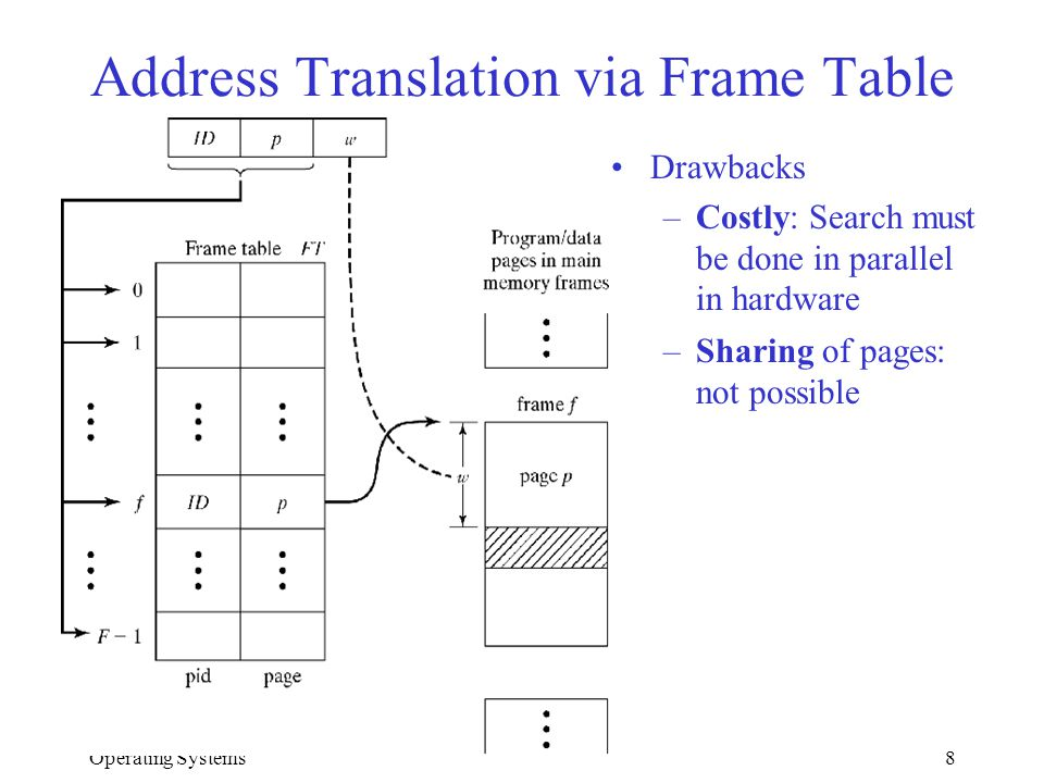Operating Systems8 Address Translation via Frame Table Drawbacks –Costly: Search must be done in parallel in hardware –Sharing of pages: not possible