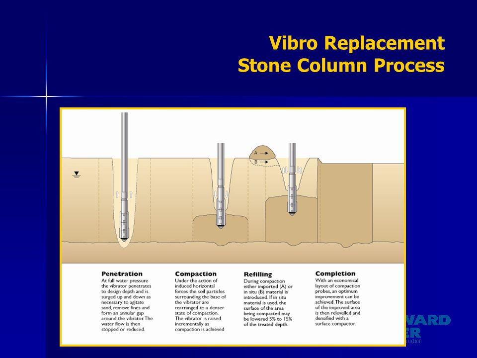 Vibro Replacement Stone Column Process