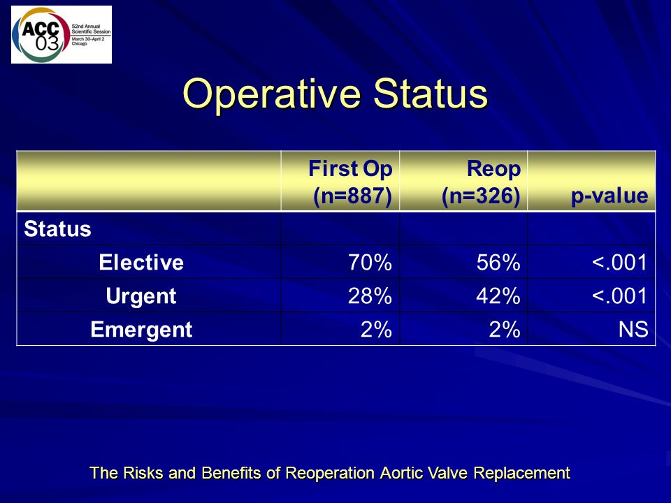 The Risks and Benefits of Reoperation Aortic Valve Replacement Operative Status First Op (n=887) Reop (n=326)p-value Status Elective 70%56%<.001 Urgen