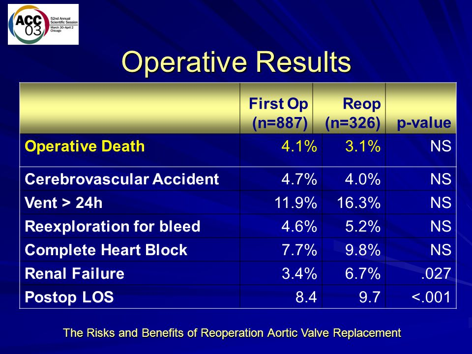 The Risks and Benefits of Reoperation Aortic Valve Replacement Operative Results First Op (n=887) Reop (n=326)p-value Operative Death 4.1%3.1%NS Cereb