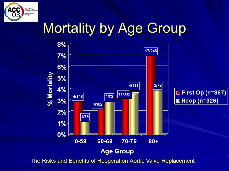 The Risks and Benefits of Reoperation Aortic Valve Replacement Mortality by Age Group