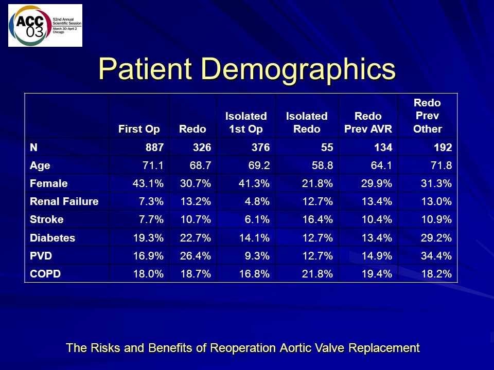The Risks and Benefits of Reoperation Aortic Valve Replacement Patient Demographics First Op Redo Isolated 1st Op Isolated Redo Redo Prev AVR Redo Pre