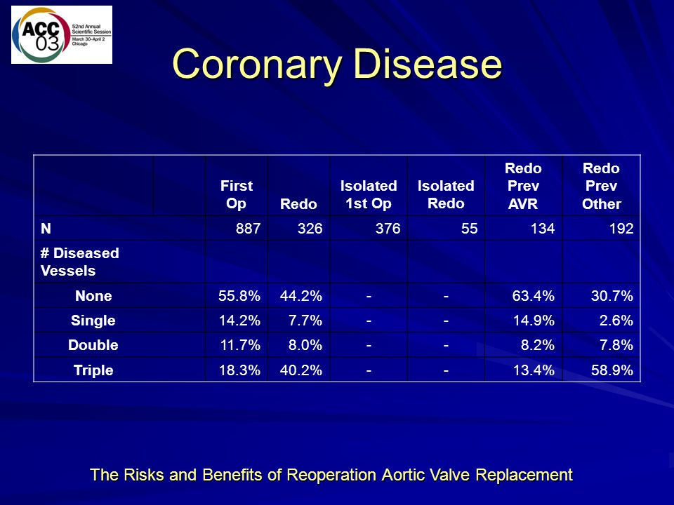The Risks and Benefits of Reoperation Aortic Valve Replacement Coronary Disease First OpRedo Isolated 1st Op Isolated Redo Redo Prev AVR Redo Prev Oth