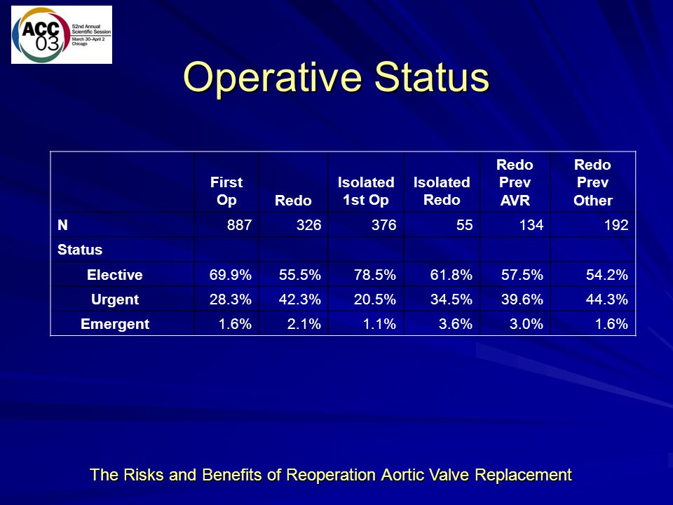 The Risks and Benefits of Reoperation Aortic Valve Replacement Operative Status First OpRedo Isolated 1st Op Isolated Redo Redo Prev AVR Redo Prev Oth