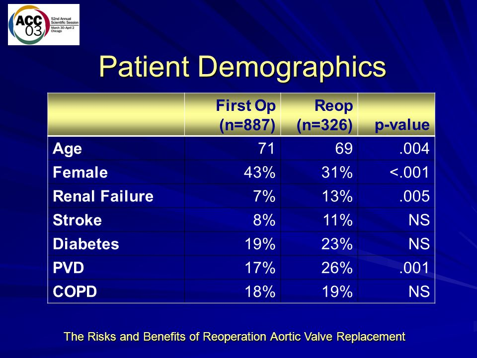 The Risks and Benefits of Reoperation Aortic Valve Replacement Age Histogram: First Operation vs.