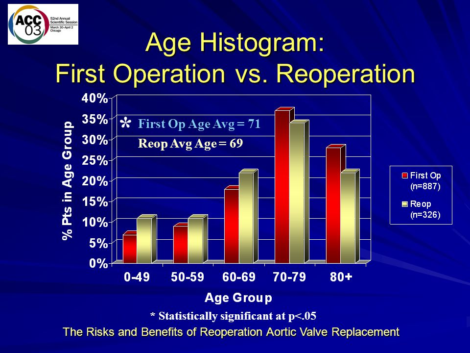 The Risks and Benefits of Reoperation Aortic Valve Replacement Operative Results First OpRedo Isolat ed 1st Op Isolate d Redo Redo Prev AVR Redo Prev Other N88732637655134192 Operative Death 4.1%3.1%3.2%1.8%3.0%3.2% CVA 4.7%4.0%3.5%1.8%2.2%5.2% Vent > 24h 11.9%16.3%5.1%12.7%13.4%18.2% Reexplore for bleed 4.6%5.2%2.9%5.5%6.0%4.7% Complete Heart Block7.7%9.8%5.1%7.3%9.7%9.9% Renal Failure3.4%6.7%2.4%5.5%4.5%8.3% Postop LOS 8.49.77.07.18.610.4