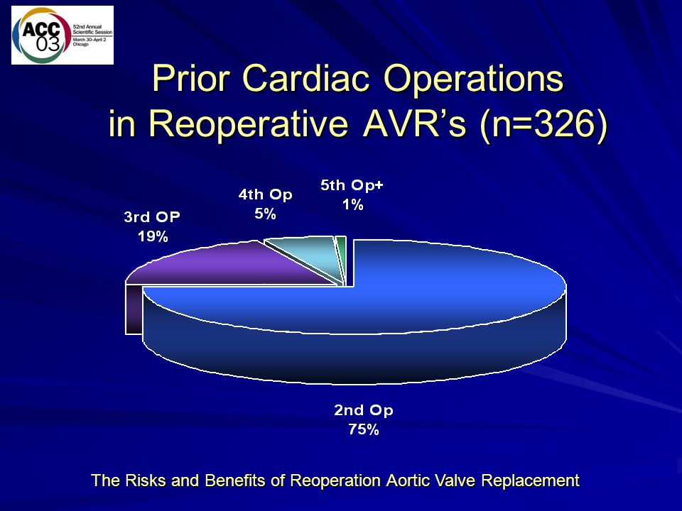 The Risks and Benefits of Reoperation Aortic Valve Replacement Prior Cardiac Operations in Reoperative AVRs (n=326)