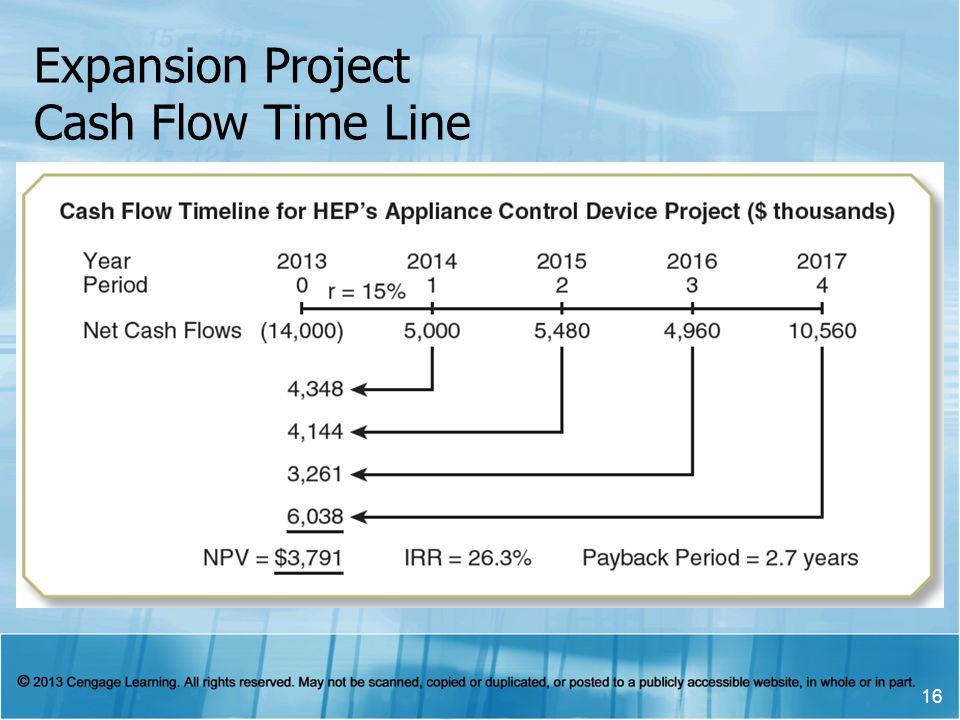 Expansion Project Cash Flow Time Line 16