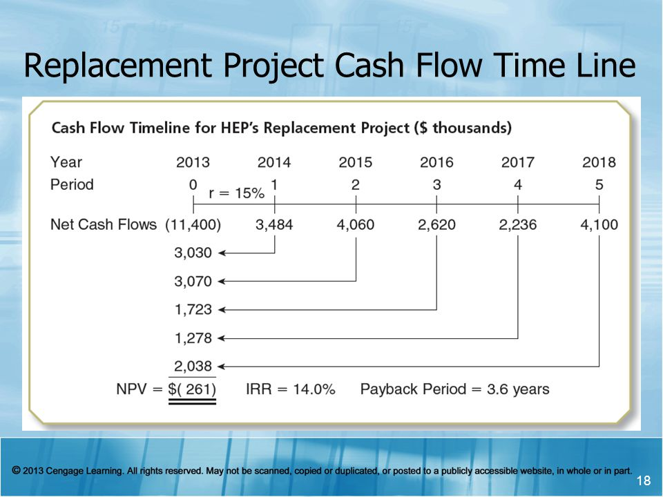 Replacement Project Cash Flow Time Line 18