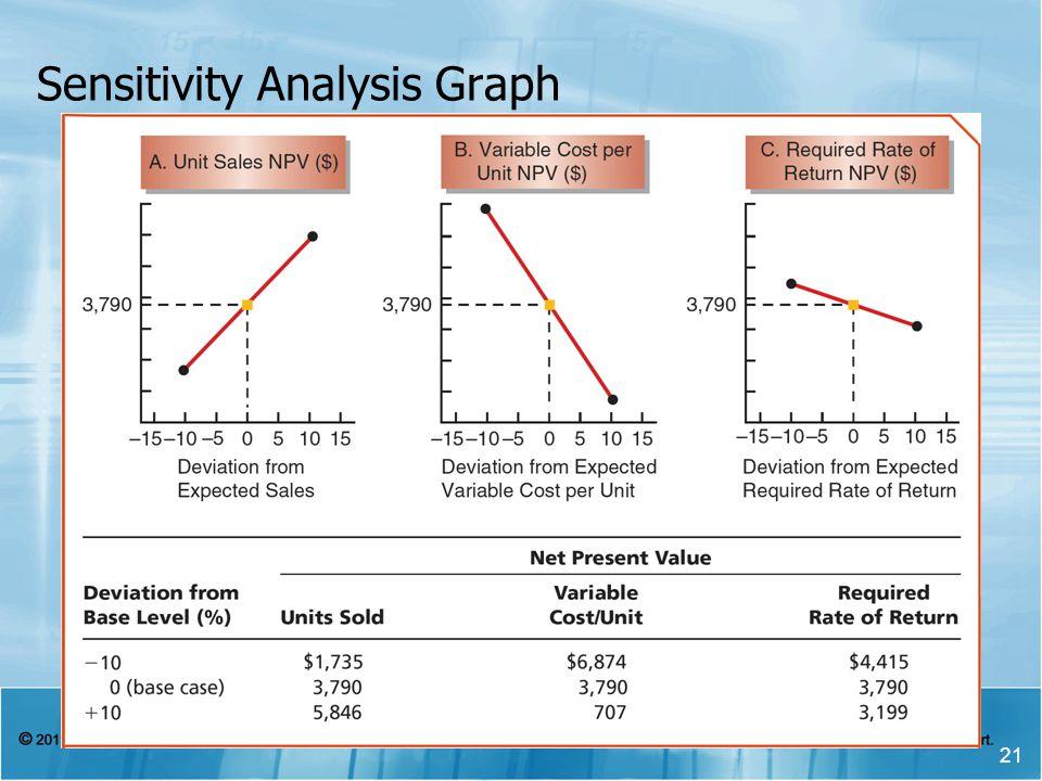 Sensitivity Analysis Graph 21