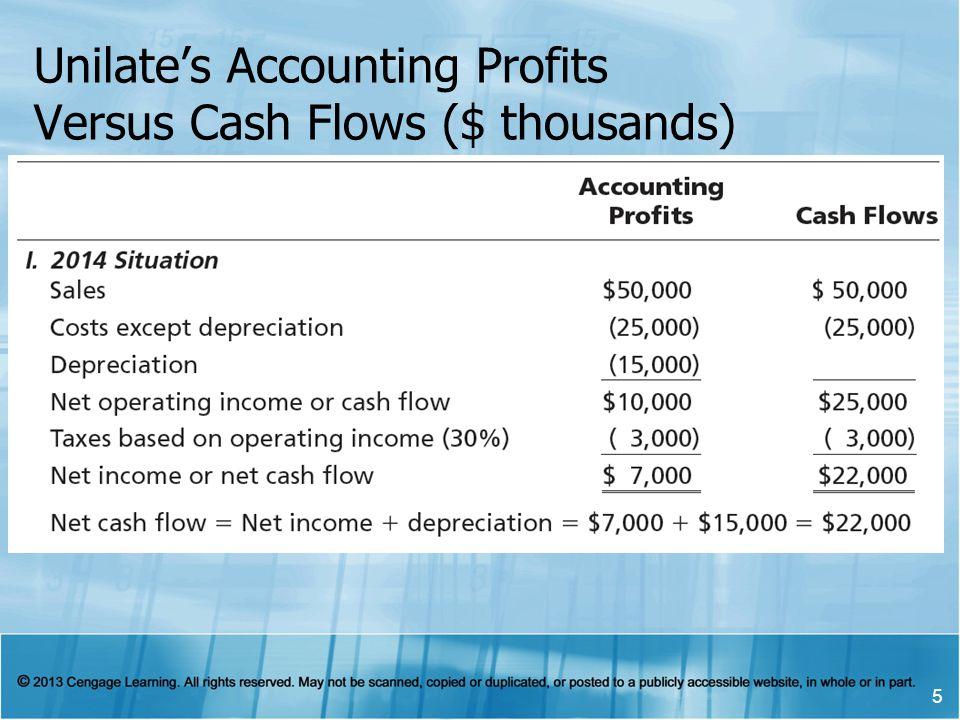 Unilates Accounting Profits Versus Cash Flows ($ thousands) 5