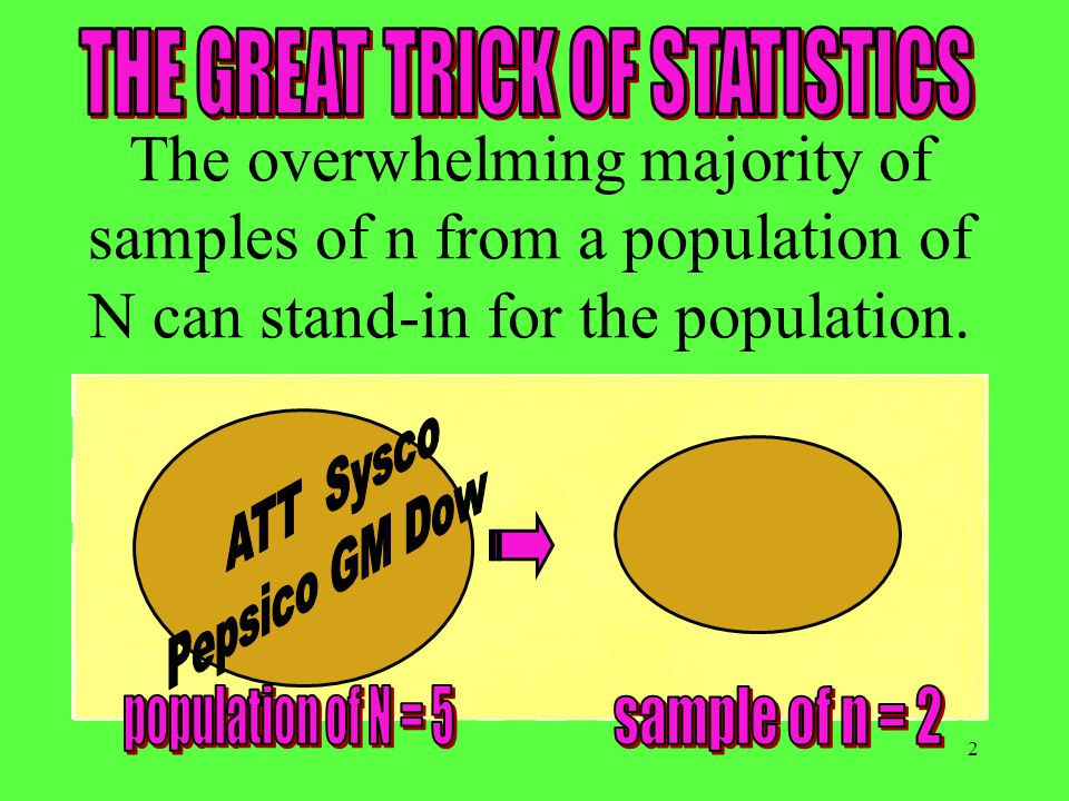 2 The overwhelming majority of samples of n from a population of N can stand-in for the population.