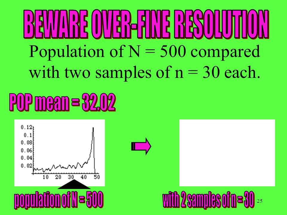 25 Population of N = 500 compared with two samples of n = 30 each.