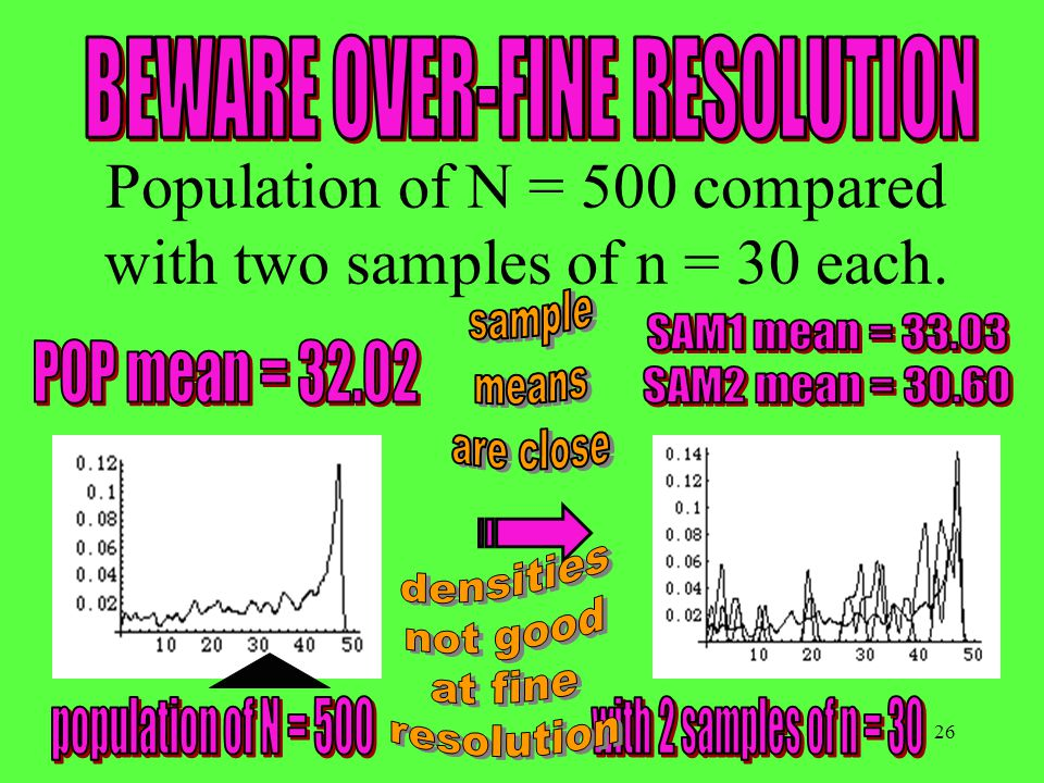 26 Population of N = 500 compared with two samples of n = 30 each.